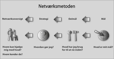 Netværksmetoden